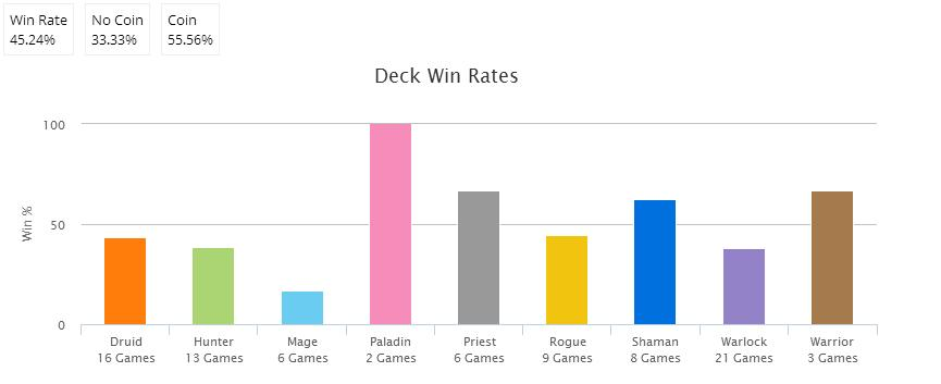 Miracle Win Rates