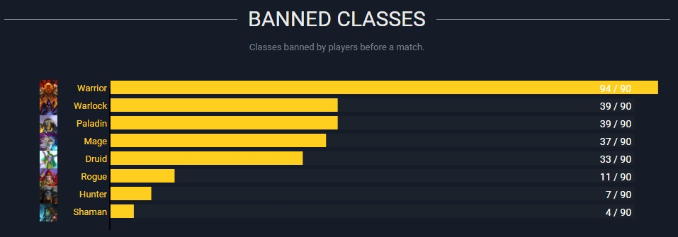 banned classes