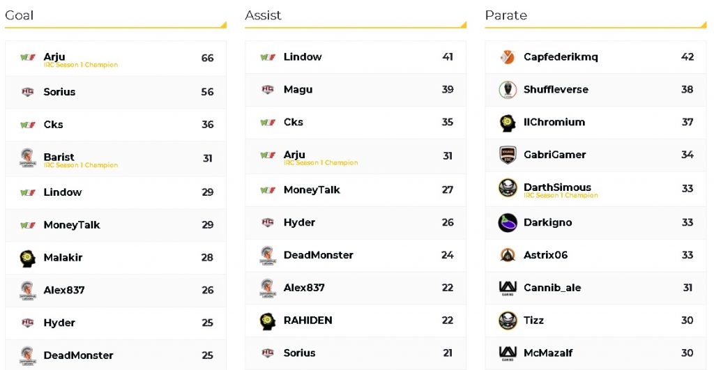 Classifica Campionati Italiani IRC Rocket League