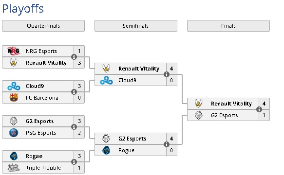 rlcs rocket league finali spagna format formato kuxir