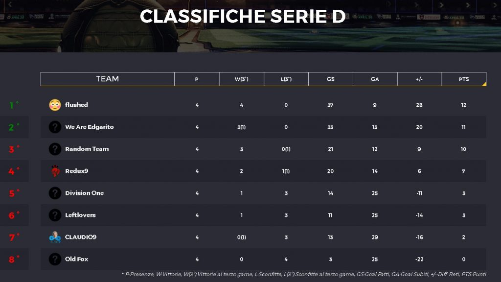 IRC campionati italiani Rocket League Settimana Week 2