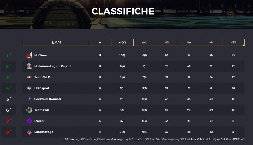 IRC campionati italiani Rocket League Settimana Week 6